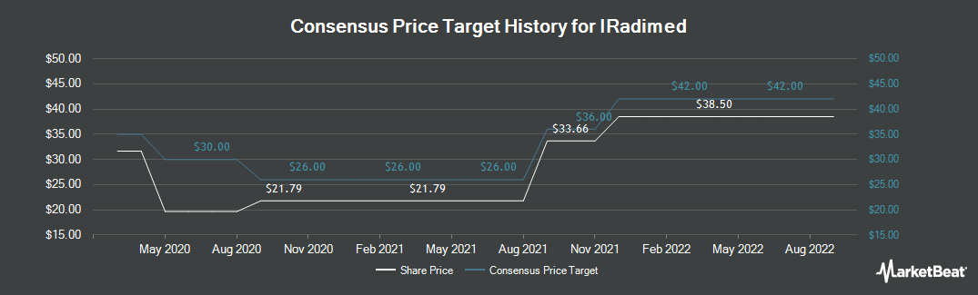 Price Target History for Iradimed (NASDAQ:IRMD)