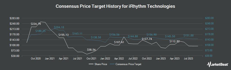 Price Target History for Irhythm Technologies (NASDAQ:IRTC)