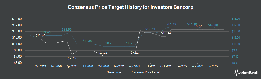 Price Target History for Investors Bank (NASDAQ:ISBC)