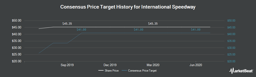 Price Target History for International Speedway (NASDAQ:ISCA)