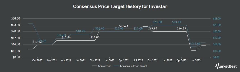 Price Target History for Investar Holding Corporation (NASDAQ:ISTR)