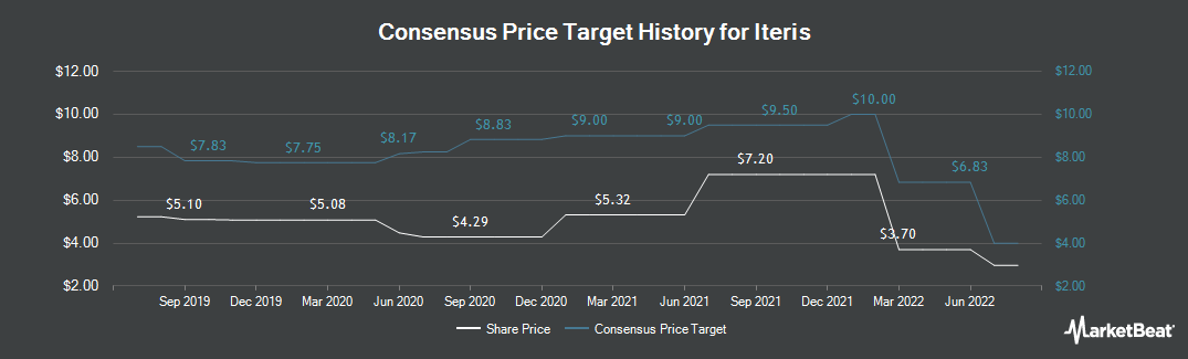 Price Target History for Iteris (NASDAQ:ITI)