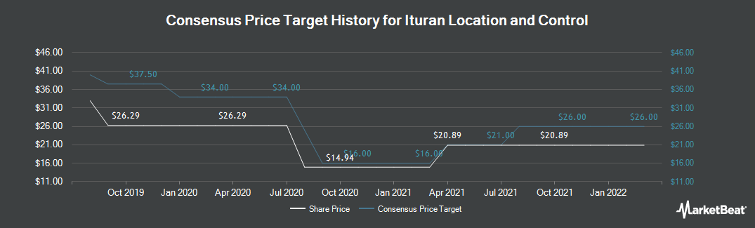 Price Target History for Ituran Location and Control (NASDAQ:ITRN)