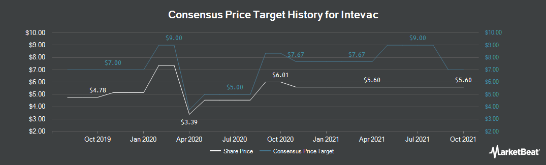 Price Target History for Intevac (NASDAQ:IVAC)