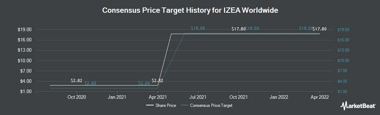 Price Target History for Izea (NASDAQ:IZEA)