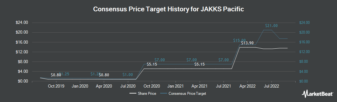 Price Target History for JAKKS Pacific (NASDAQ:JAKK)