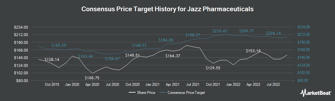 Price Target History for Jazz Pharmaceuticals PLC (NASDAQ:JAZZ)