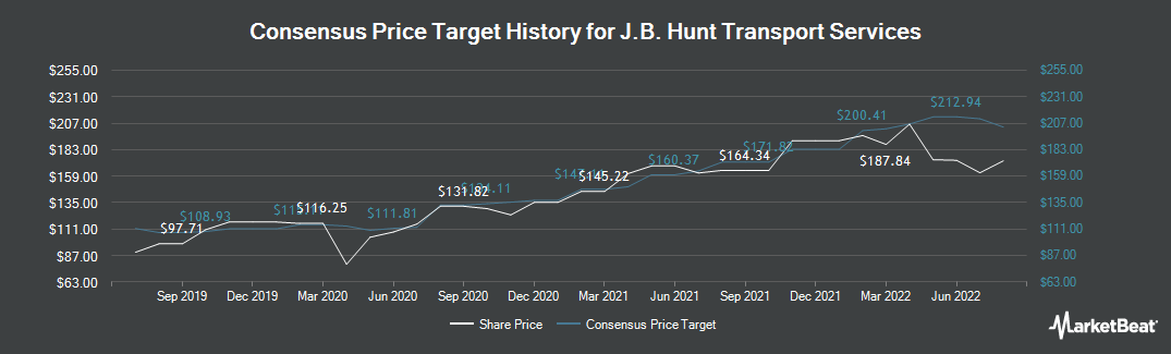 Price Target History for J. B. Hunt (NASDAQ:JBHT)