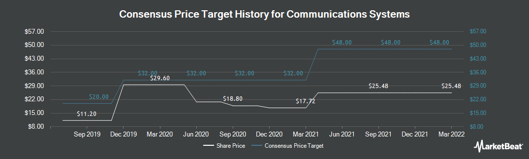 Price Target History for Communications Systems (NASDAQ:JCS)