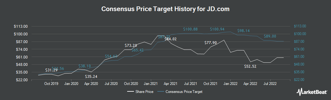 Nasdaqjd Price Target Analyst Ratings For Jd Marketbeat