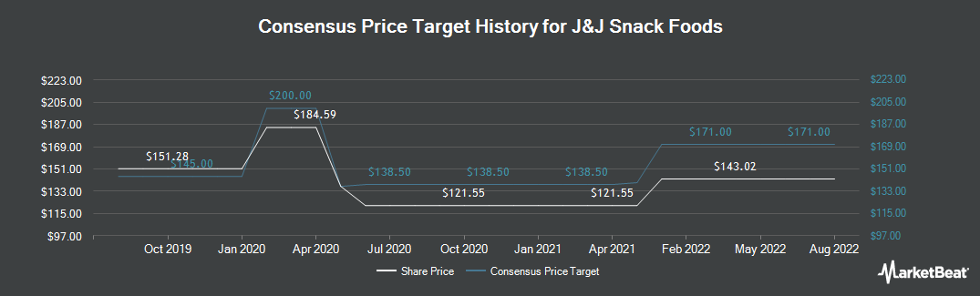 Price Target History for J & J Snack Foods (NASDAQ:JJSF)