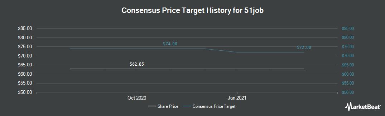 Price Target History for 51job (NASDAQ:JOBS)