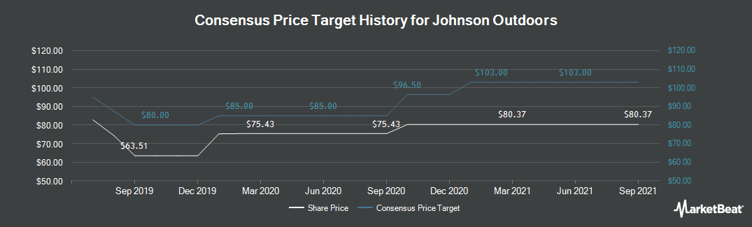Price Target History for Johnson Outdoors (NASDAQ:JOUT)