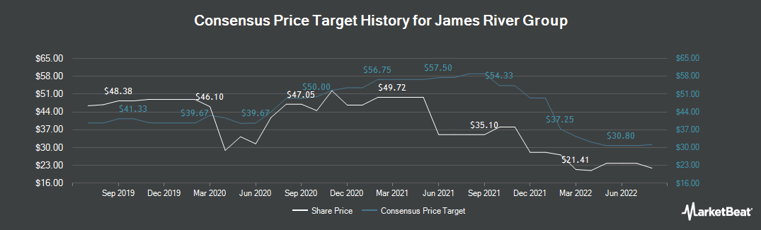 Price Target History for James River Group (NASDAQ:JRVR)