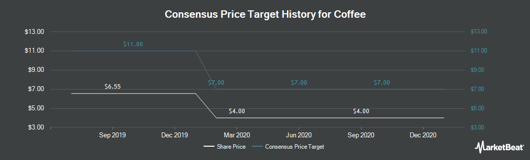 Price Target History for Coffee (NASDAQ:JVA)