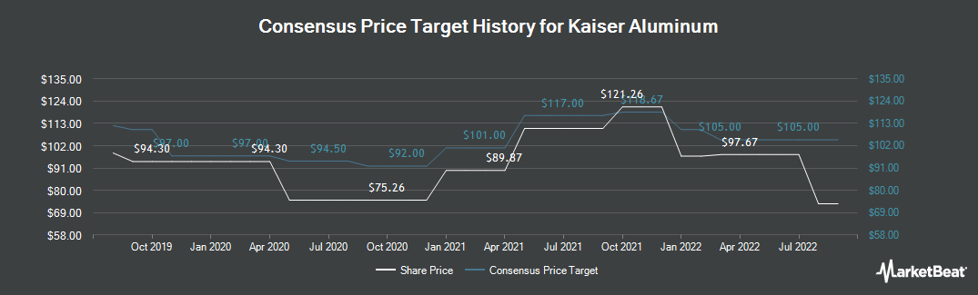 Price Target History for Kaiser Aluminum Corporation (NASDAQ:KALU)