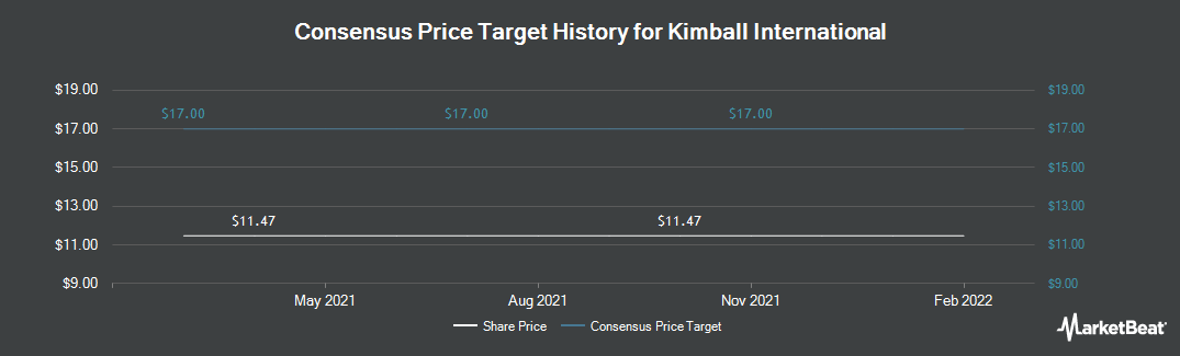 Price Target History for Kimball International (NASDAQ:KBAL)