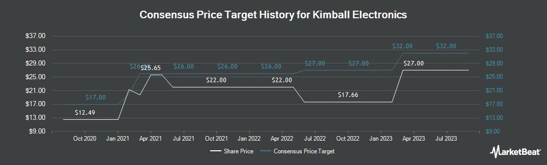Price Target History for Kimball Electronics (NASDAQ:KE)
