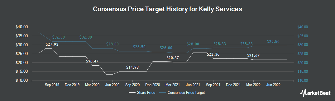 Price Target History for Kelly Services (NASDAQ:KELYA)
