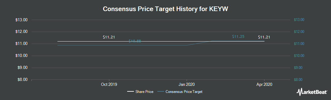 Price Target History for The Keyw (NASDAQ:KEYW)