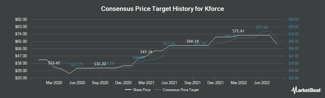 Price Target History for Kforce (NASDAQ:KFRC)
