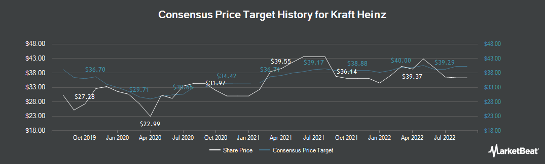 Price Target History for Kraft Foods (NASDAQ:KHC)