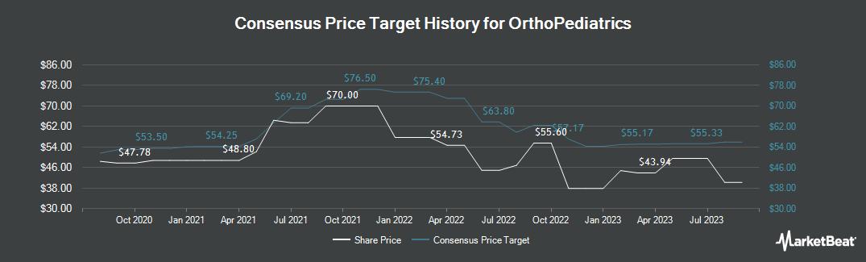 Price Target History for Orthopediatrics (NASDAQ:KIDS)