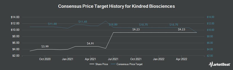 Price Target History for Kindred Biosciences (NASDAQ:KIN)