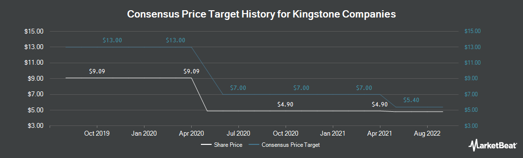 Price Target History for Kingstone Companies (NASDAQ:KINS)