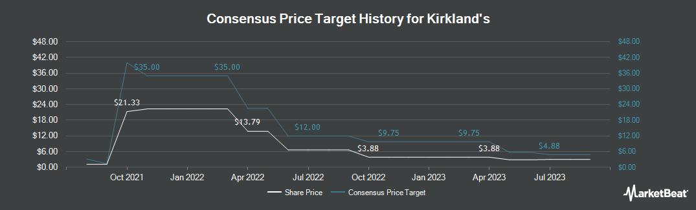 Price Target History for Kirkland`s (NASDAQ:KIRK)