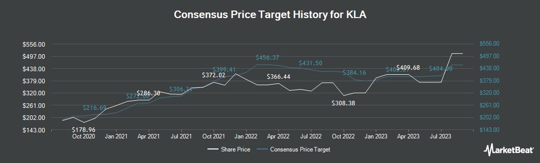 Price Target History for KLA-Tencor (NASDAQ:KLAC)