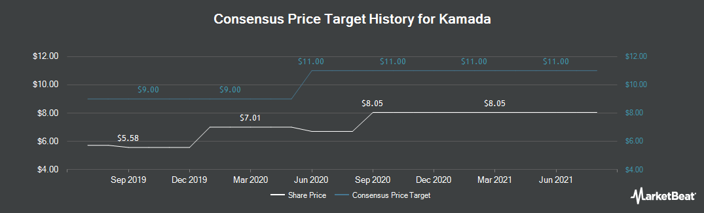 Price Target History for Kamada (NASDAQ:KMDA)