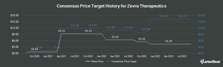 Price Target History for KemPharm (NASDAQ:KMPH)