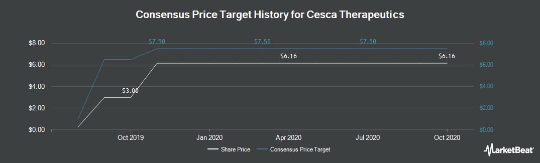 Price Target History for Cesca Therapeutics (NASDAQ:KOOL)