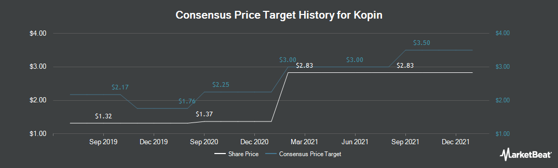 Price Target History for Kopin (NASDAQ:KOPN)