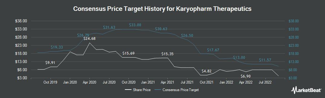 Price Target History for Karyopharm Therapeutics (NASDAQ:KPTI)