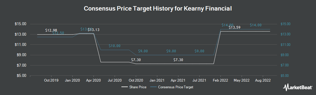 Price Target History for Kearny Financial (NASDAQ:KRNY)
