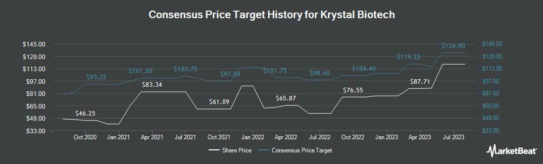 Price Target History for Krystal Biotech (NASDAQ:KRYS)