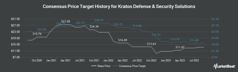 Price Target History for Kratos Defense & Security Solutions (NASDAQ:KTOS)