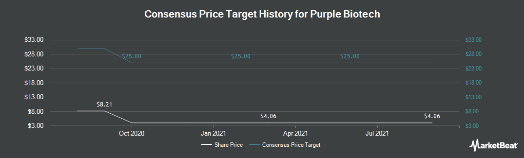 Price Target History for Kitov Pharmaceuticals (NASDAQ:KTOV)