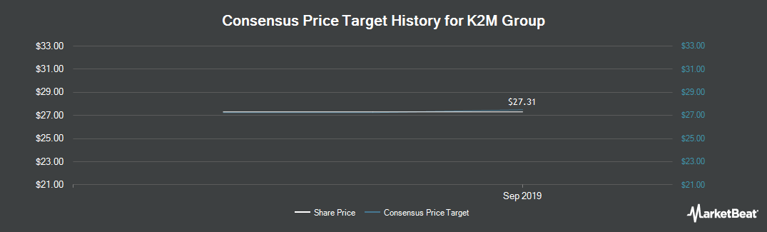 Price Target History for K2M Group Holdings (NASDAQ:KTWO)