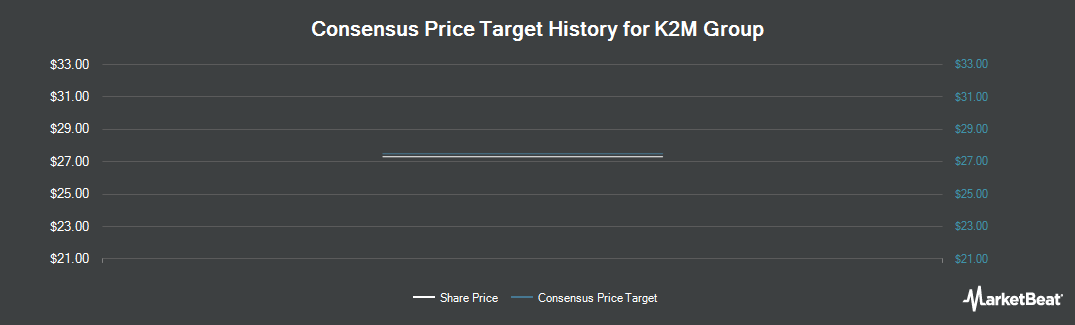 Price Target History for K2M Group (NASDAQ:KTWO)