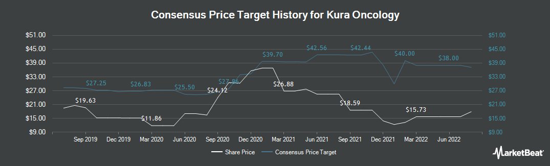 Price Target History for Kura Oncology (NASDAQ:KURA)