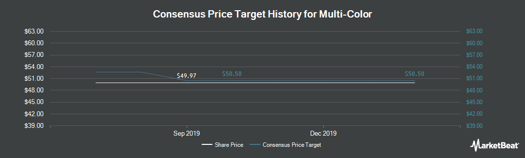 Price Target History for Multi-Color (NASDAQ:LABL)