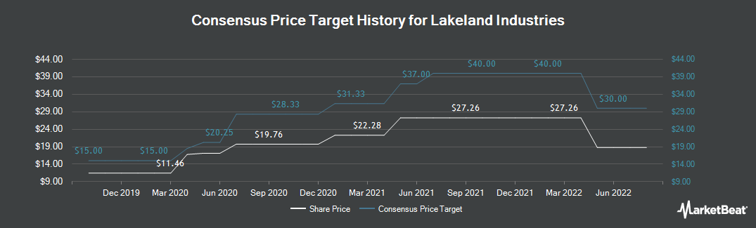 Price Target History for Lakeland Industries (NASDAQ:LAKE)