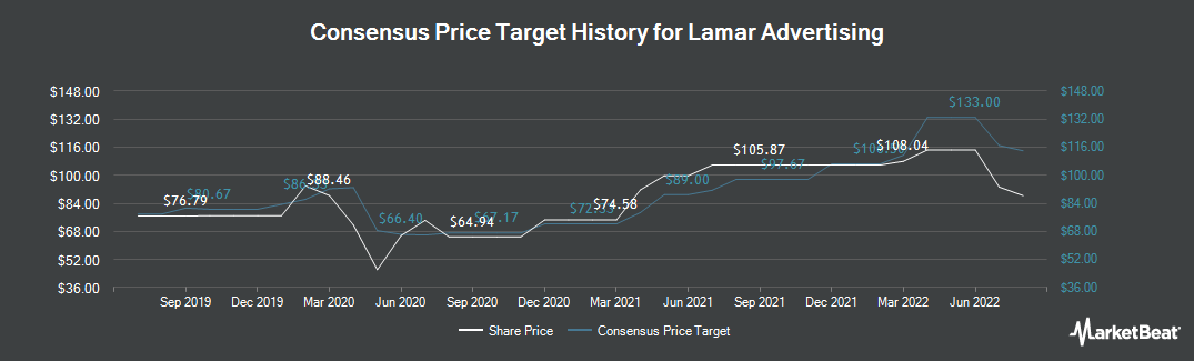 Price Target History for Lamar Advertising (NASDAQ:LAMR)