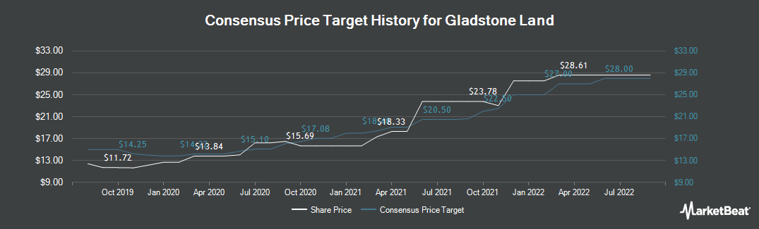 Price Target History for Gladstone Land Corporation (NASDAQ:LAND)