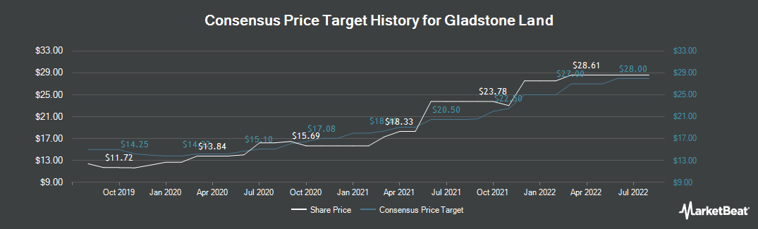 Price Target History for Gladstone Land (NASDAQ:LAND)