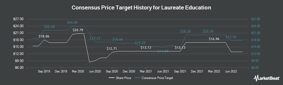 Price Target History for Laureate Education (NASDAQ:LAUR)