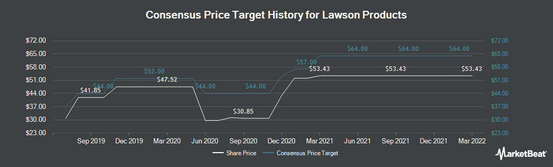 Price Target History for Lawson Products (NASDAQ:LAWS)